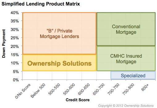 Lending Product Matrix